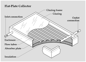 glazed flat-plate solar collector