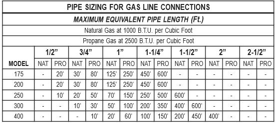 mastertemp 400 gas pipe sizing