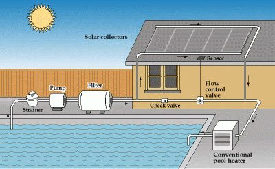 how a solar pool heater works